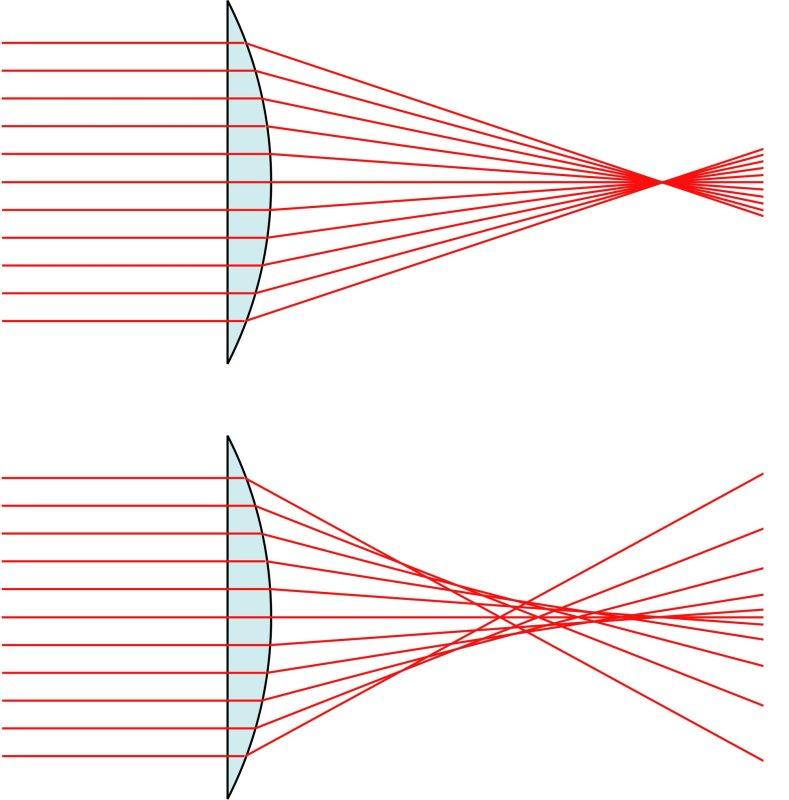 2000px-Spherical_aberration_2.jpg
