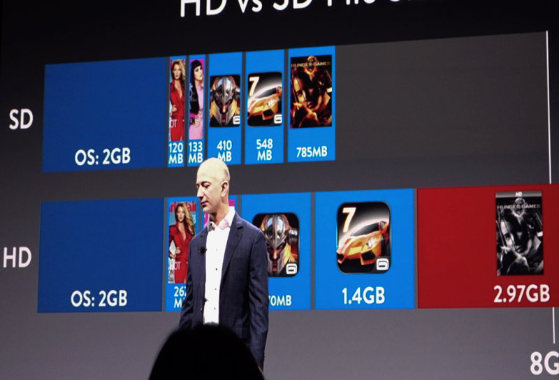SD file sizes vs HD file sizes: effect on 8MB max storage #2 of 2