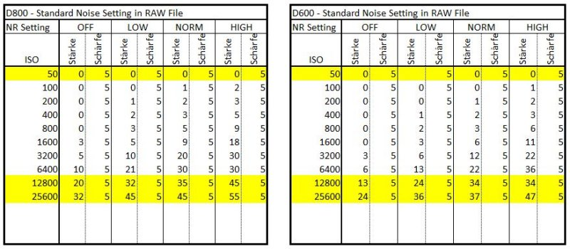 NR Settings D800 D600.JPG