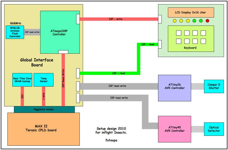 fotoopa spi_layout