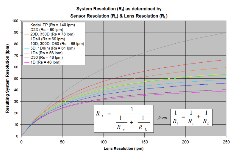 System Resolution based on Lens and Sensor Resolutions