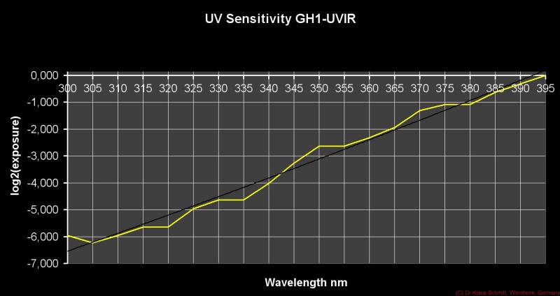 UV Sensitivity GH1-UVIR_1__c.png