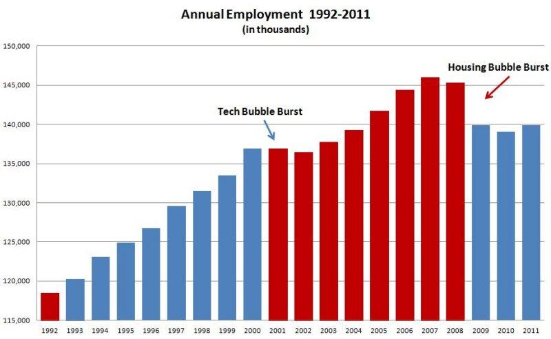 Employed1992-2011.JPG