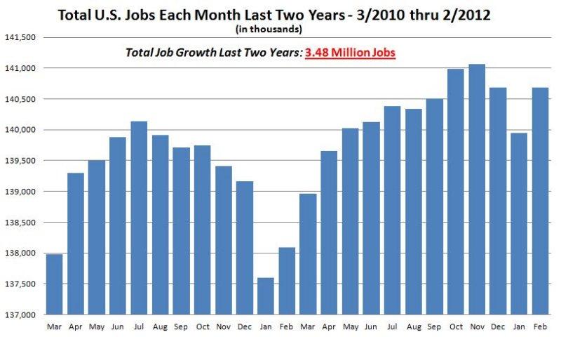 BLS-JobGrowth_Mar2010-Feb2012.JPG