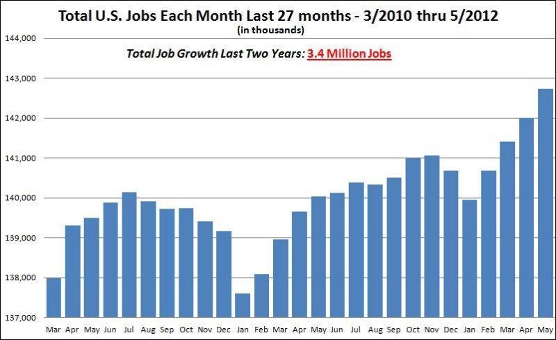 BLS-JobGrowth_Mar2010-May2012.JPG