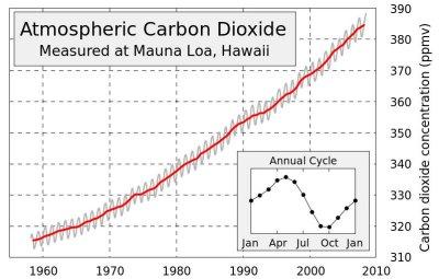 CO2_1960_2010.JPG