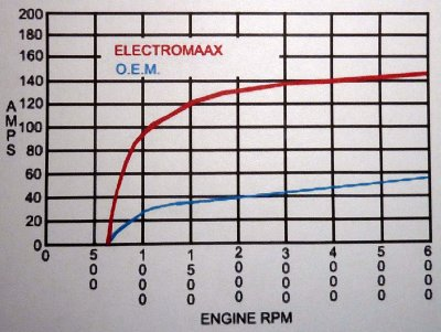 Compare It To The Output Curve