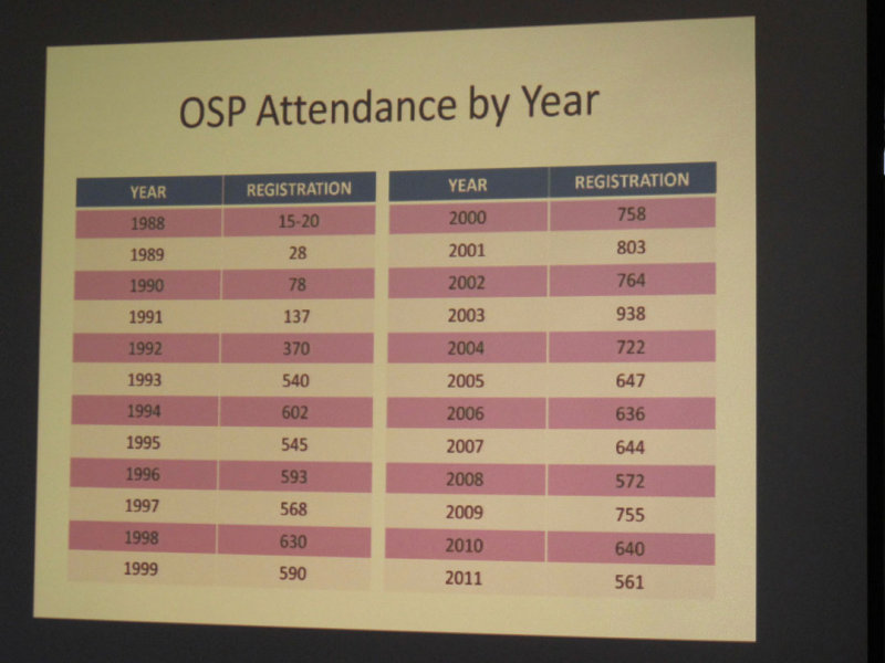 Yearly attendance records