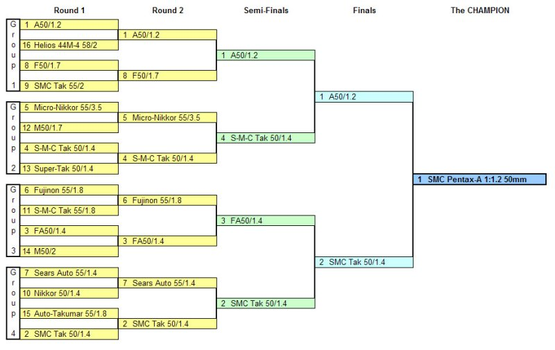 The Normal Lens Shootout Bracket