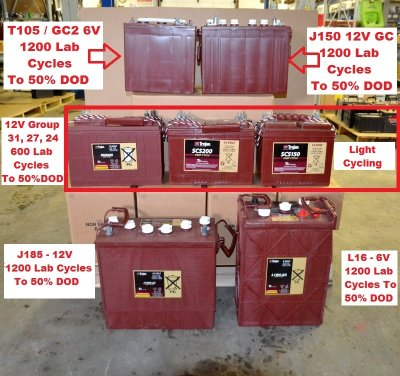 Trojan Has Simlar Light-Cycling Deep Cycle Batteries