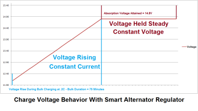 Voltage Profile - Smart Regulator