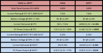 Understanding the Specifications & PWM vs. MPPT