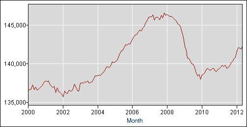 BLS_TotEmploymentJan200-May2012.JPG