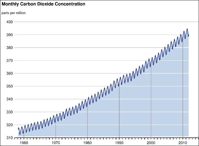 UCAR_CO2_Monthly_1958_2011.JPG