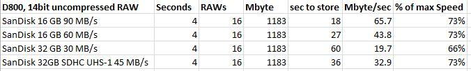 D800 Data Rate.JPG