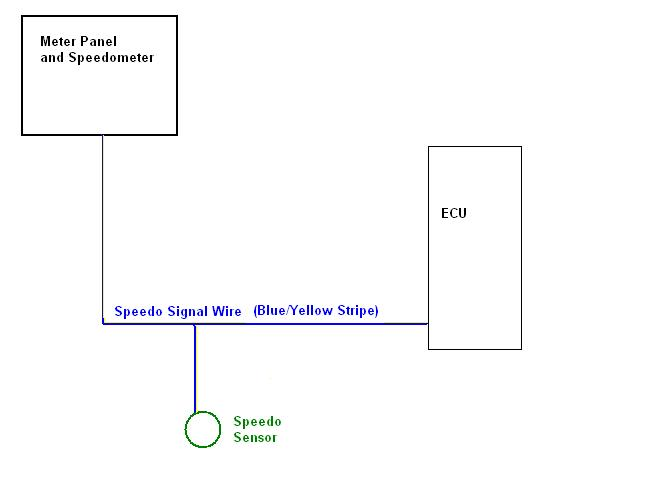 This shows the normal signal path for the speedo signal