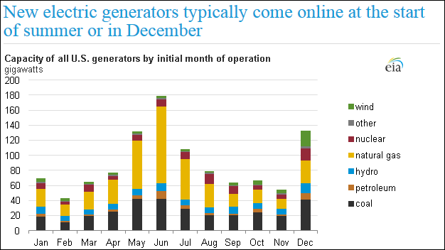EIA-ElectricityOnlineY2012.PNG