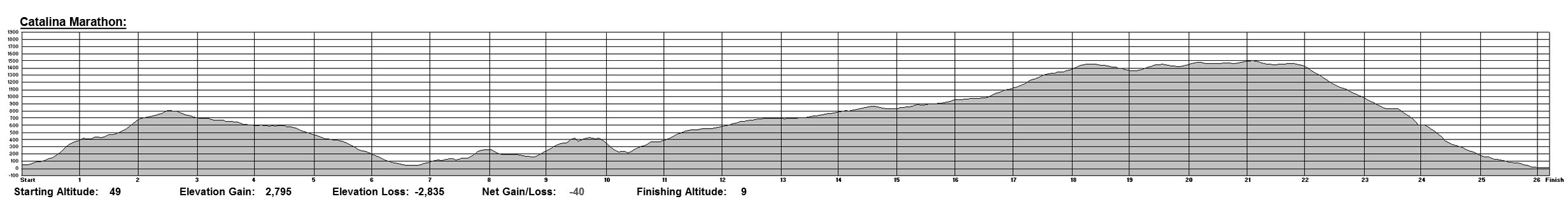 Catalina Marathon