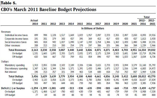 CBOMarch2011BudgetProjection.JPG