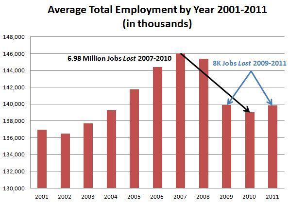 BLS-TotEmployment2001-2011.JPG