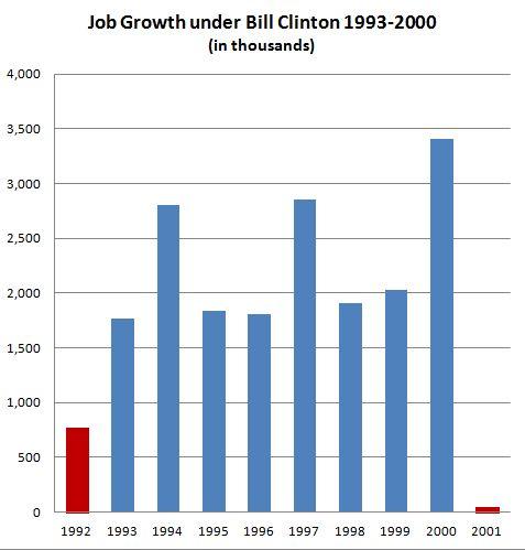 JobGrowthBillClinton.JPG