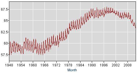 BLS-LaborParticipationRate_1948_2012.JPG