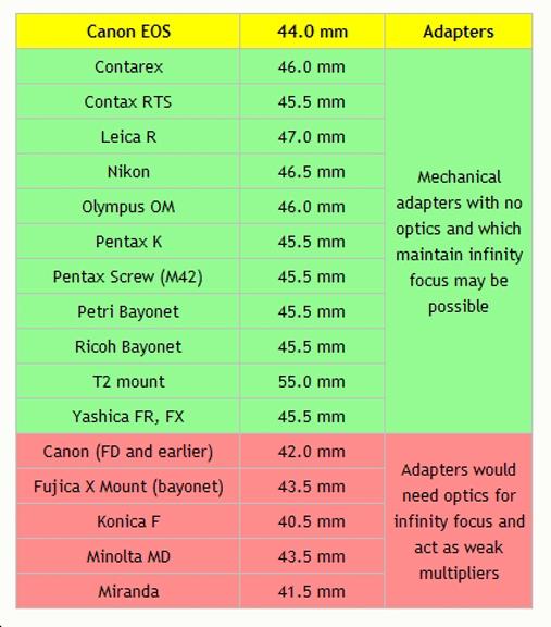 Flange to film or sensor distances.jpg
