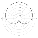 Polar_pattern_cardioid.png