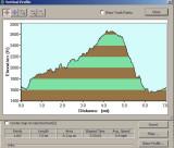 Profile Of Saturday Hike (8/28/10)