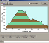 Profile Of Saturday Hike, 6.5 Miles