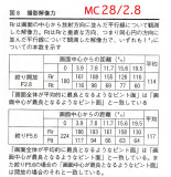 MC W.ROKKOR 28/2.8