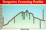 Tongariro Crossing Profile