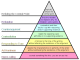 Grahams_Hierarchy_of_Disagreement.svg.png