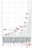 JOHNSTON Phylogenetic Tree - 111 Markers