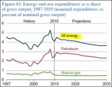 EIA_Energy_Cost _Y1987_2035.JPG