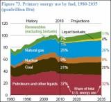 EIA_EnergyByFuel_1980_2035.JPG