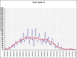 Sunspots_Cycle14_Y1907.PNG