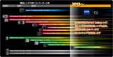 Sony NEX E-Mount Roadmap 2013