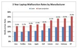 laptop failure rates by manufacturer