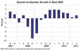 GDPGrowth2007-2011.JPG