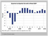 BEA_Quarterly_GDP_Q1_2012.JPG