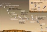 Mars Space Laboratory Mission - 8/6/2012