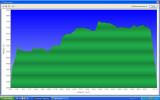 Profil du vol du 25.06.2011