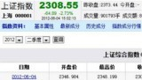 Shanghai Stock Exchange index on 6.4.2012 (i.e., the 23rd...