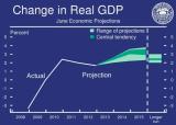 FOMC_GDP_Y2013-Y2015.PNG