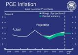 FOMC_PCE_Y2013-Y2015.PNG