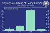 FOMC_Timing_Y2013-Y2015.PNG