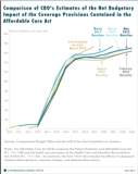 CBO_ObamacareCostY20130514Small.PNG