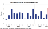 BEA_GDP_Y2013Q1.PNG