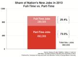 NR-Part-Time_Jobs_Y2013Jul.PNG
